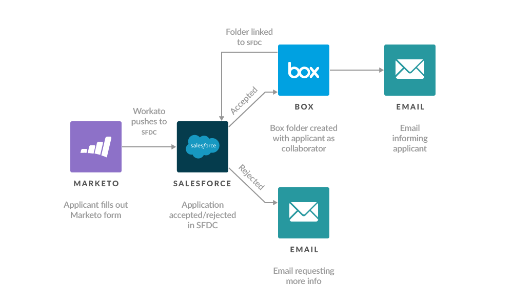 Box uses workflow automation to streamline their partner onboarding process, bring data and approvals into Slack, and automate incident updates.