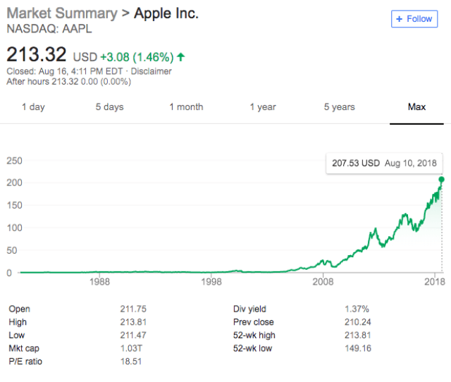How To Buy And Invest In Apple Stock Step By Step  E  A Benzinga