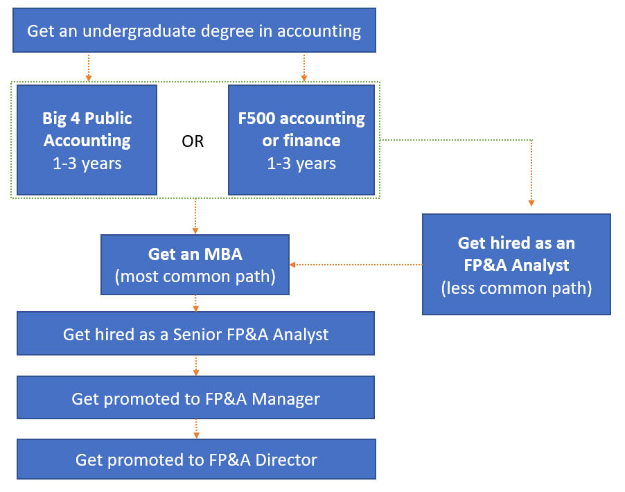 Fp A Career Path And Salary Guide Analyst To Director