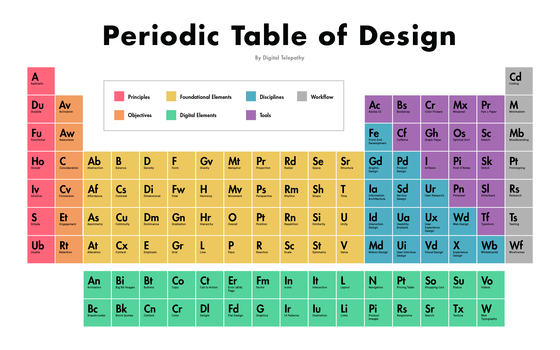 Sex table of elements