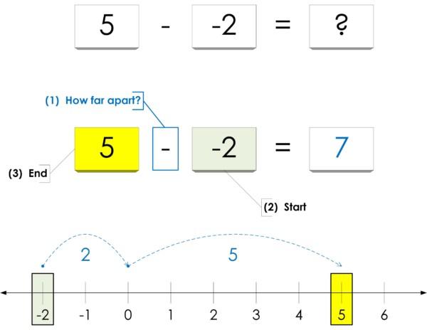 Cheating On Homework Negative Numbers