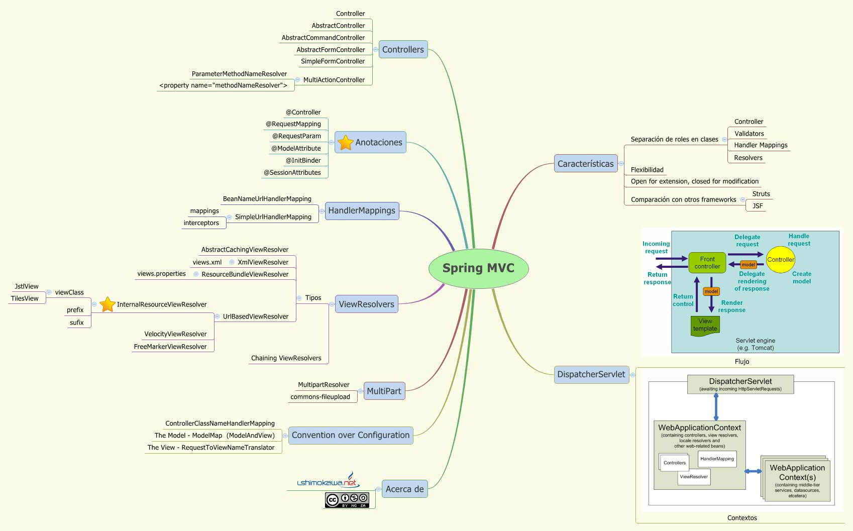 Spring Mvc Xmind Mind Mapping Software