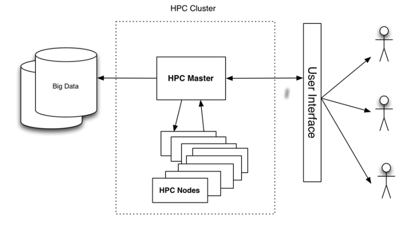 HPC Systems - HPC Cluster Diagram