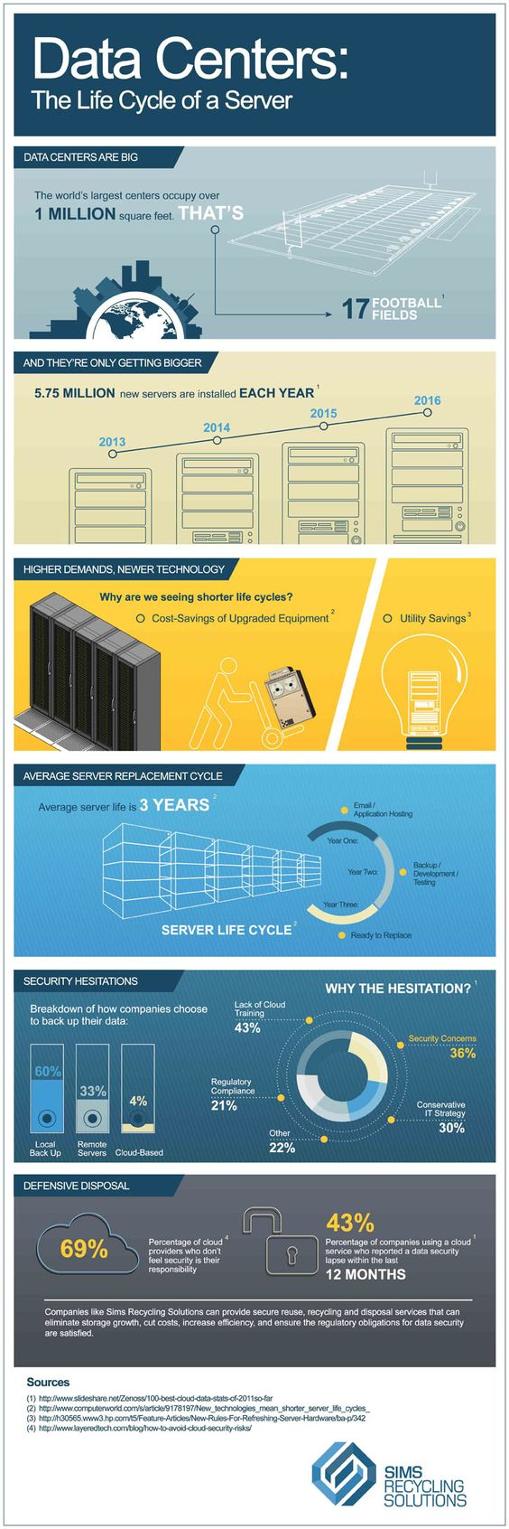 Data Center Infographic: Life Cycle of a Server
