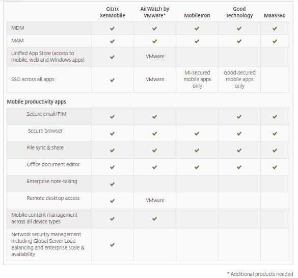 XenMobile v. Competitors