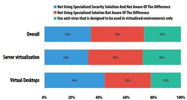 Overall, server virtualization, virtual desktops security breakdown-Overcoming Virtualization's Security Threats - YourDailyTech