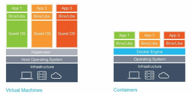 Microsoft Azure: Virtual Machines v. Containers - YourDailyTech