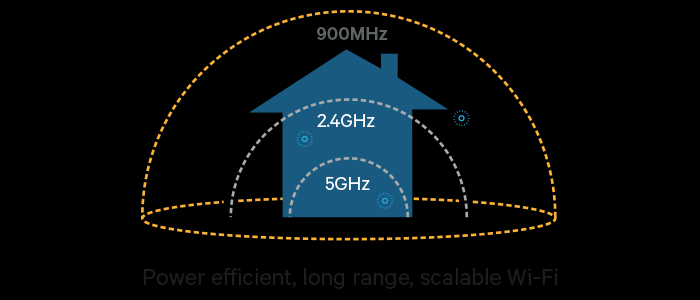 """802.11ah Scalable Wifi - Is """"HaLow"""" Wi-Fi the Best Option for Enterprises? - YourDailyTech"""
