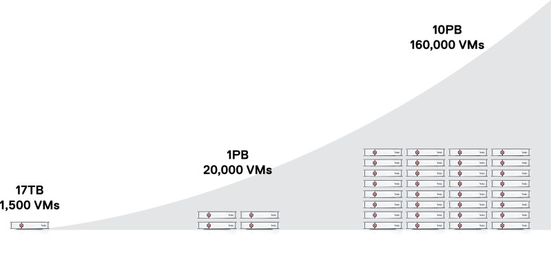 Tintri Can Scale-Out Growth - Review: Tintiri Virtual Storage - YourDailyTech