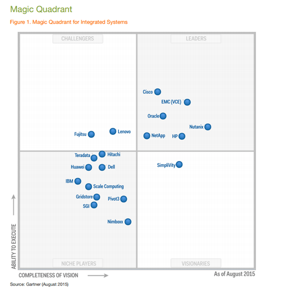 Gartner's Integrated Systems Magic Quadrant - YourDailyTech