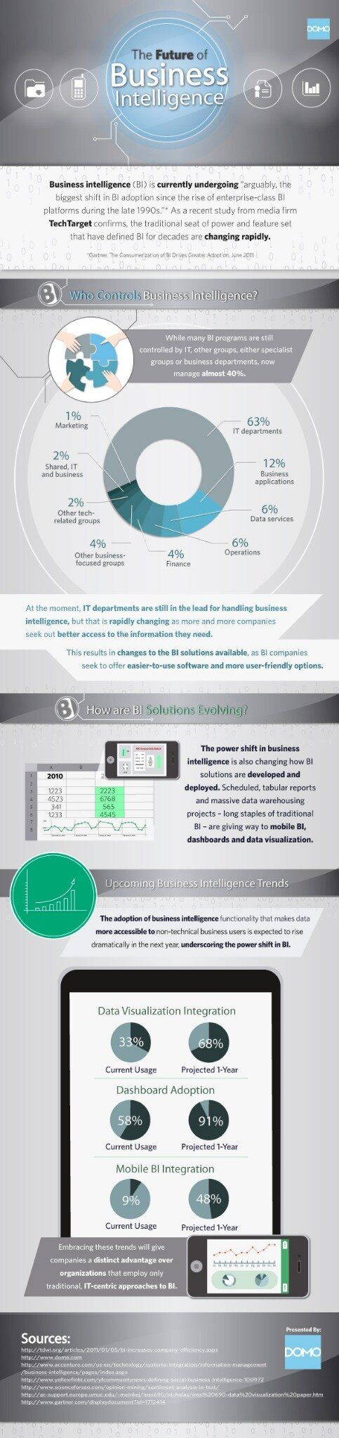 [InfoGraphic] The Future of Business Intelligence - YourDailyTech