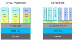 Containers Don't Contain the Whole Future: VMs are still App-ropos