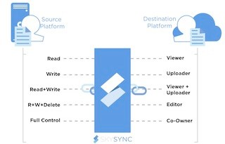 Enterprise Storage Options: On-Premise vs. Cloud - YourDailyTech