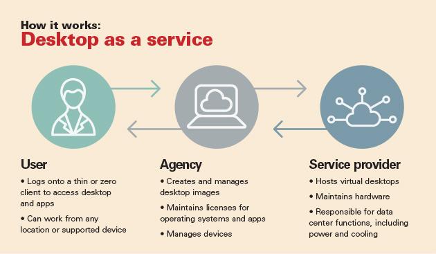Using Desktop as a Service Practically - YourDailyTech