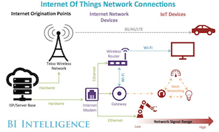 Can the IoT Thrive Despite Network Complexities? - YourDailyTech
