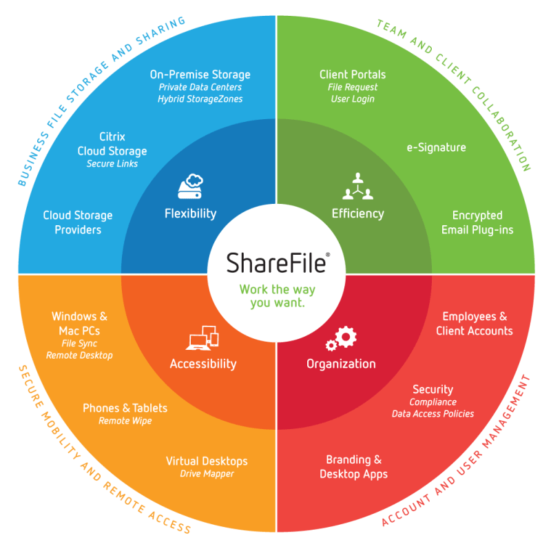 Work the way you want - ShareFile on YourDailyTech