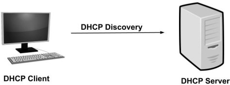 what is dhcp and how does it works dhcp discover 251392057ebe6e46