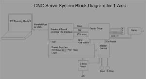 CNCCookbook: Debugging CNC Electronics