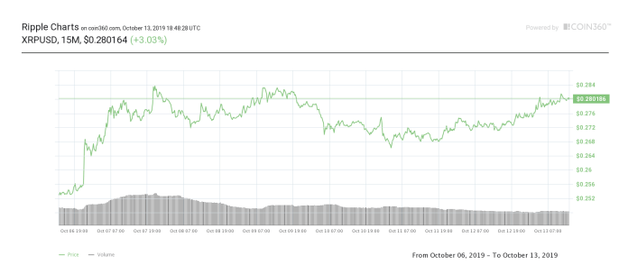 Ripple seven-day price chart