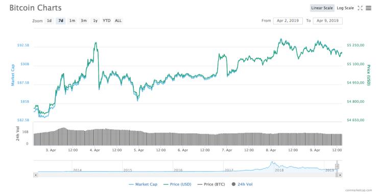 Bitcoin 7-day price chart.
