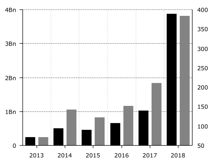 VC investment and deal count in blockchain and crypto-related firms, 2013-18