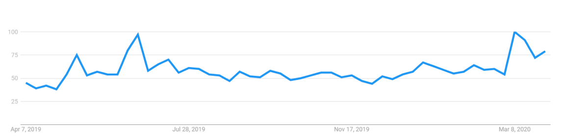 """Buy Bitcoin"" interest over time"