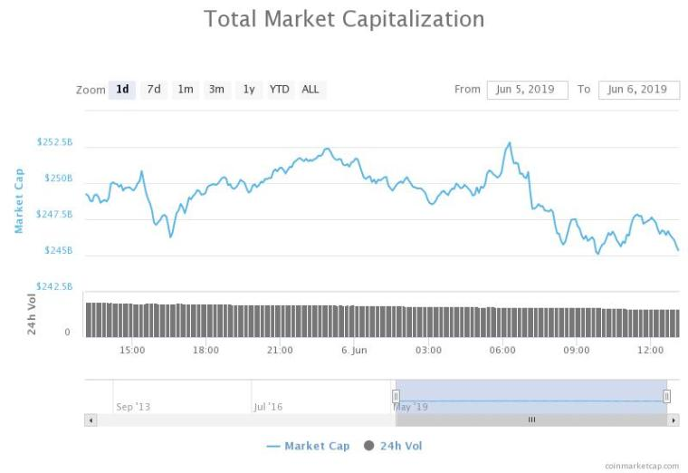 Total market capitalization of all cryptocurrencies 24-hour price chart
