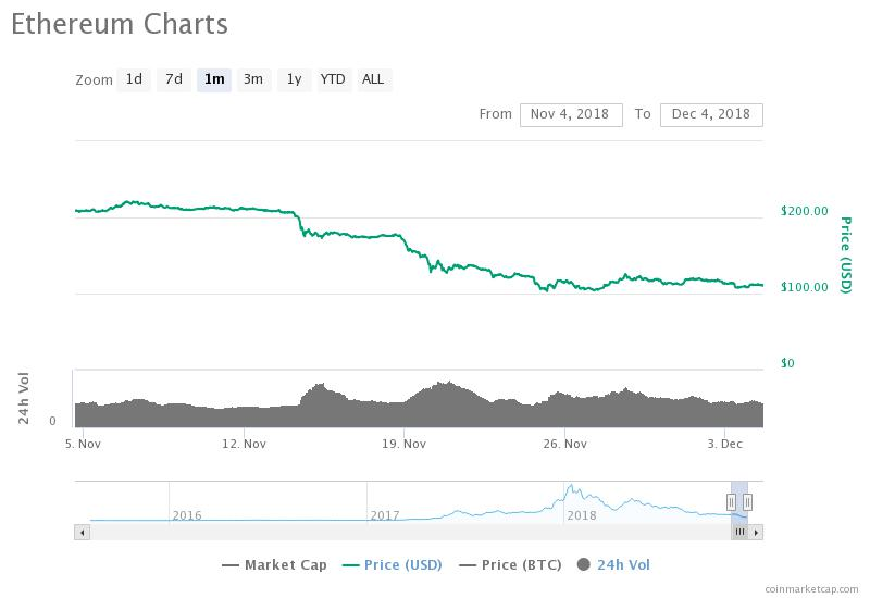 Ethereum 30-day price chart. Source: CoinMarketCap