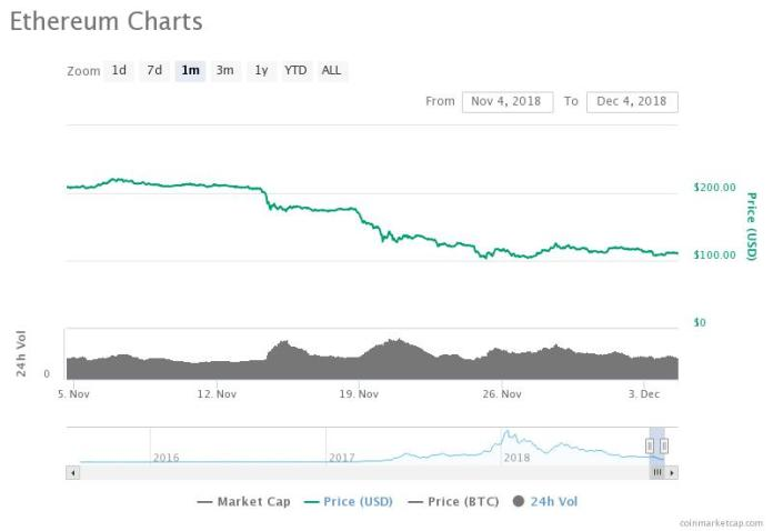 Ethereum 30-day price chart. Source: CoinMarketCap