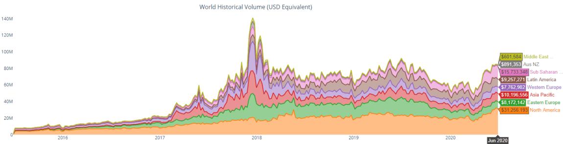 Regional P2P trade volume