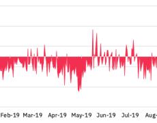 Binance Research: Non-Economical Reasons Motivate Bitcoin SV Miners