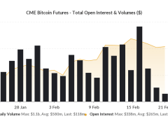 Crypto Derivatives: CME Volume Crashes 89% in 3 Days, SEC to Rule on ETF