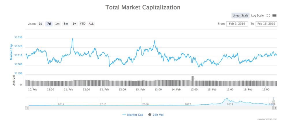 7-day chart of the total market capitalization of all cryptocurrencies from CoinMarketCap
