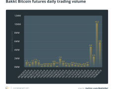 Bullish Bakkt: Company Launches New Products as Futures Trading Surges