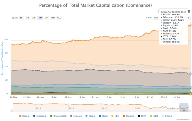 3-month chart of cryptocurrencies by dominance