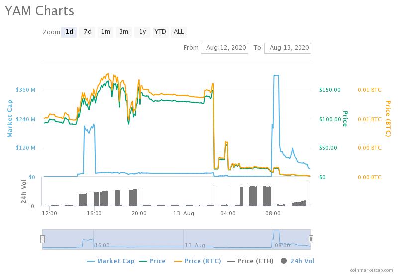 YAM/USD price performance
