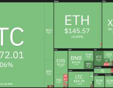 Bitcoin Price Short-Term Indicators Hinting at $7.4K Weekend Bounce
