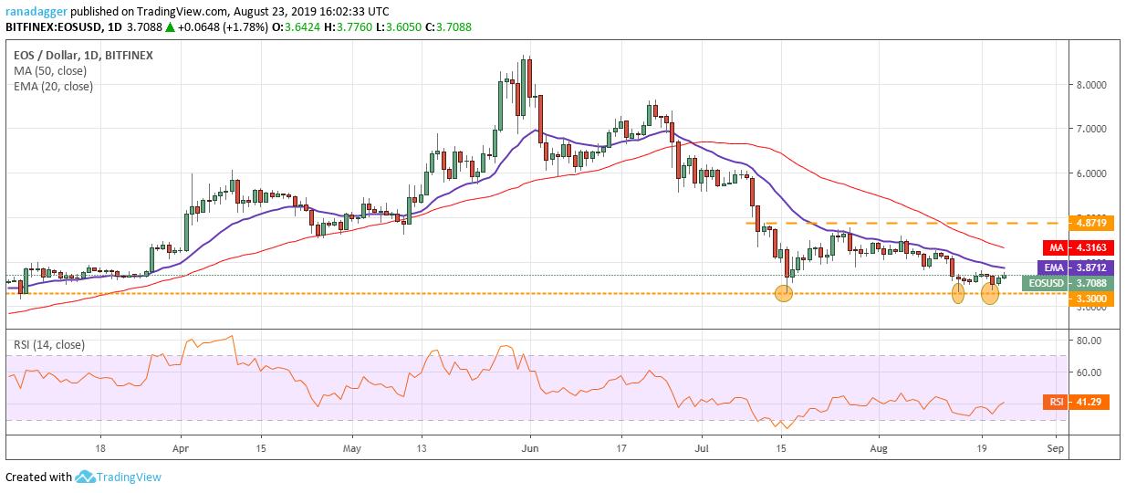 EOS/USD