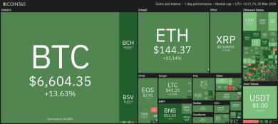 Mit starken Zugewinnen nimmt Bitcoin Anlauf auf 7.000 US-Dollar Hürde