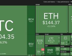 Bitcoin Price Spikes to $7K as Fed Balance Sheet Nears $5 Trillion