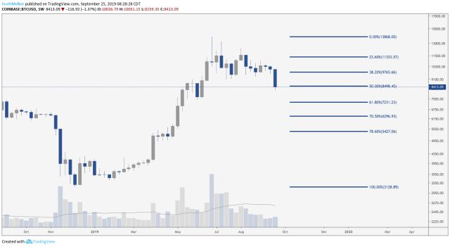 BTC/USD Weekly Chart. Source: TradingView