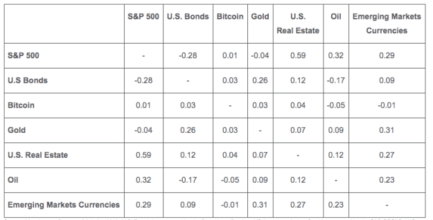 Correlation of Bitcoin to traditional markets. Source: VanEck
