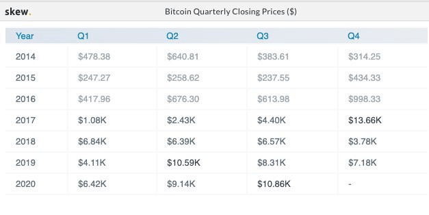 Bitcoin quarterly closing prices