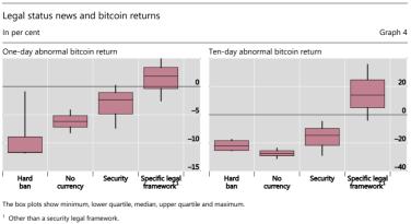 Doch kein Wilder Westen – Laut Studie können Behörden spürbar auf Bitcoin einwirken