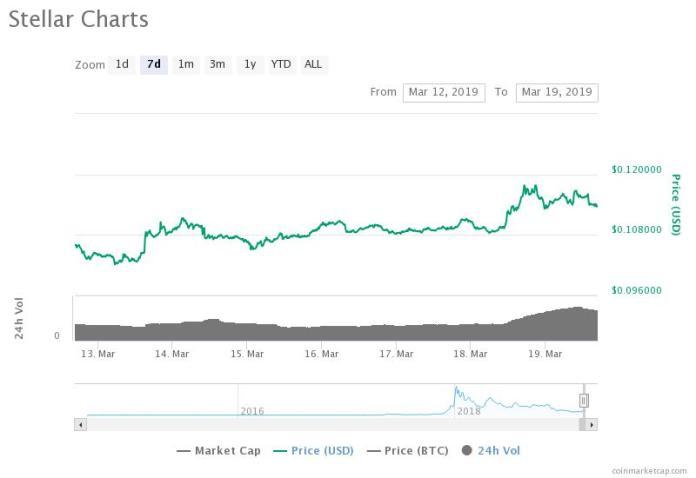 Stellar Lumens 7-day price chart. Source: CoinMarketCap