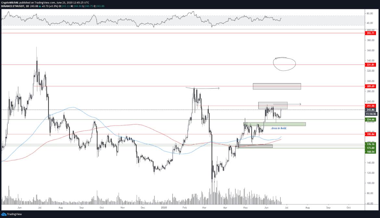 ETH/USDT 1-day chart. Source: TradingView