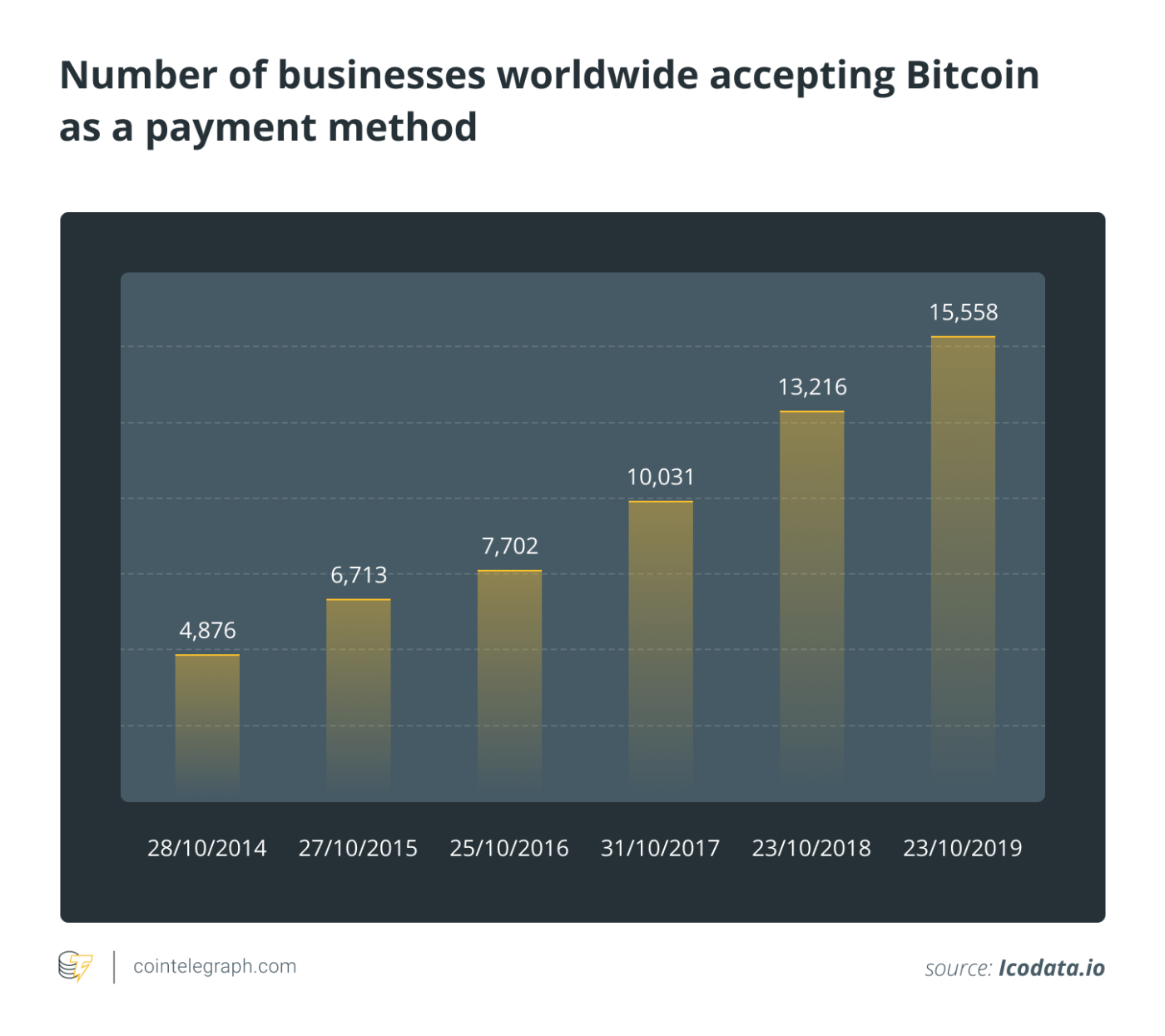 Number of businesses worldwide accepting Bitcoin as a payment method