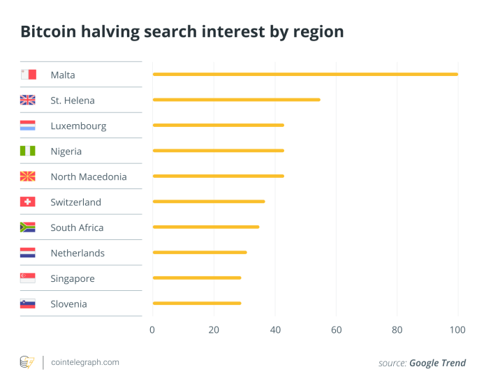 Bitcoin halving search interest by region