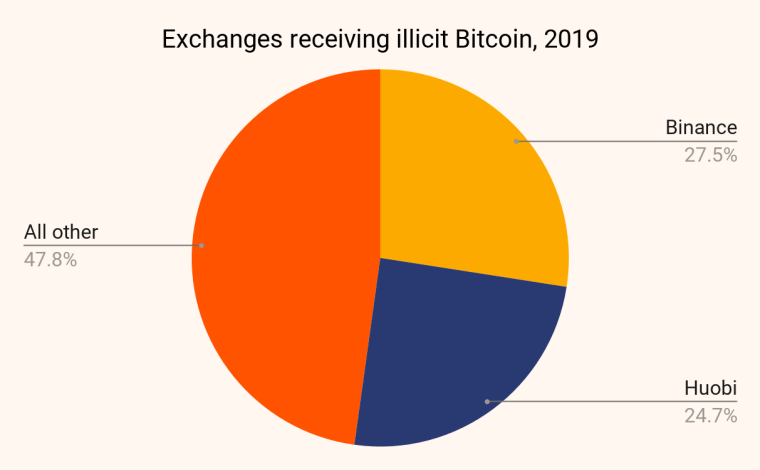 Cryptocurrency exchanges receiving illicit Bitcoin in 2019