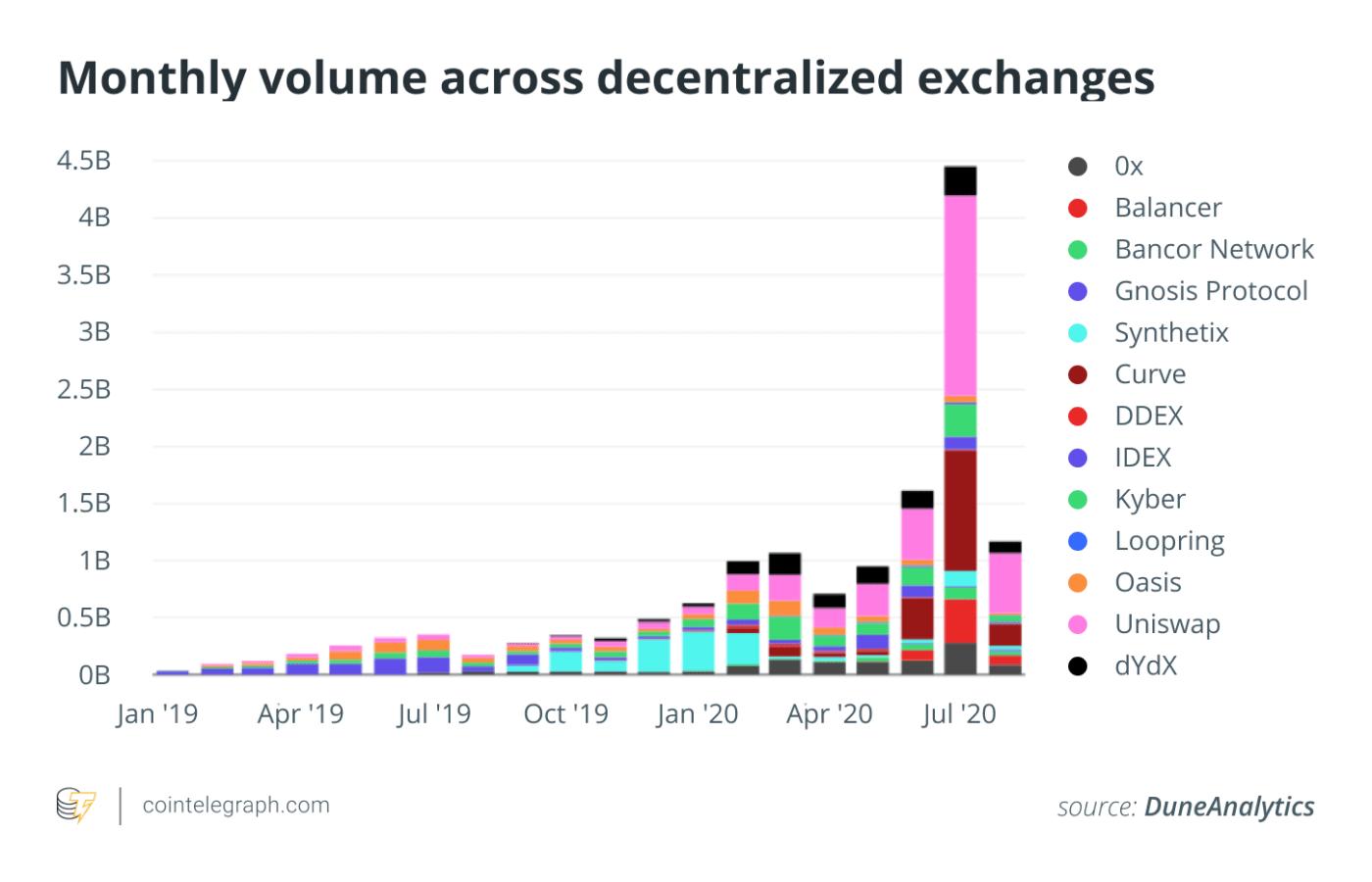 Monthly volume across decentralized exchanges